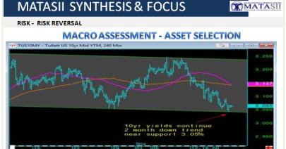 11-28-18-S&F-RISK-Macro Assessment - Asset Selection-1