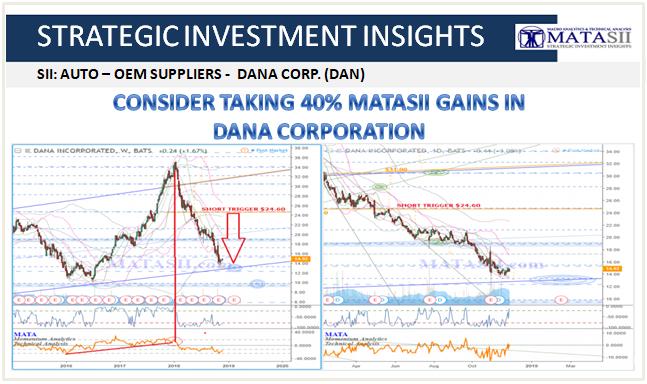 11-28-18-SII-AUTO-Dana Incorp - DNA Update-1b