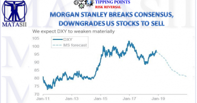 11-28-18-TP-RISK REVERSAL--Morgan Stanley Breaks Consensus - Downgrades US Stocks to Sell-1