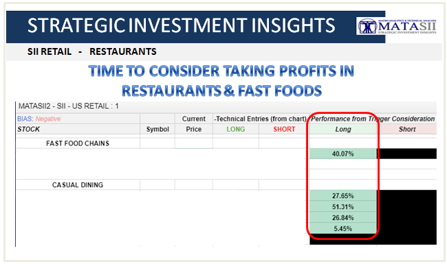 12-03-18-SII-RETAIL-Restaurants and Fast Foods 1b