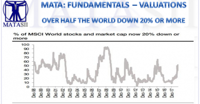 12-10-18-MATA-FUNDAMENTALS-VALUATIONS-Over Half the World in Down 20% or More-1