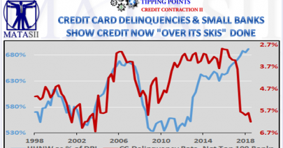 12-10-18-TP-CREDIT CONTRACTION-Credit Card Delinquencies & Small Banks Now Over Their Skies-1