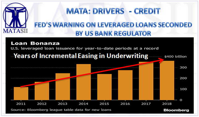 12-15-18-MATA-DRIVERS-CREDIT-Fed's Warning on Leveraged Loans Seconded by Bank Regulators-1