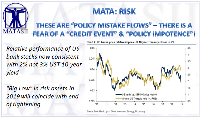 12-21-18-MATA-RISK-Policy Mistake Flows - Fear of Credit Event - Policy Impotence-1