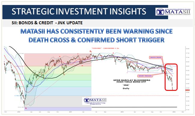 12-21-18-SII-BONDS & CREDIT-JNK Update-1b