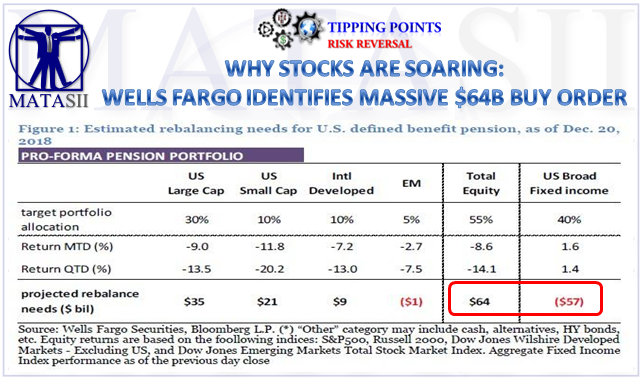 WHY STOCKS ARE SOARING: WELLS FARGO IDENTIFIES A MASSIVE $64