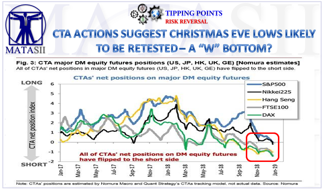 12-27-18-TP-RISK REVERSAL-CTA Actions Suggest Retest of Christmas Eve Lows-1