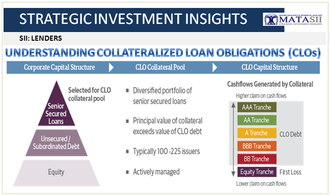 UNDERSTANDING COLLATERALIZED LOAN OBLIGATIONS (CLOs) – MATASII
