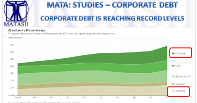12-31-18-MATA-STUDIES-CORPORATE DEBT-- US Corporate Debt to GDP At Record High-1