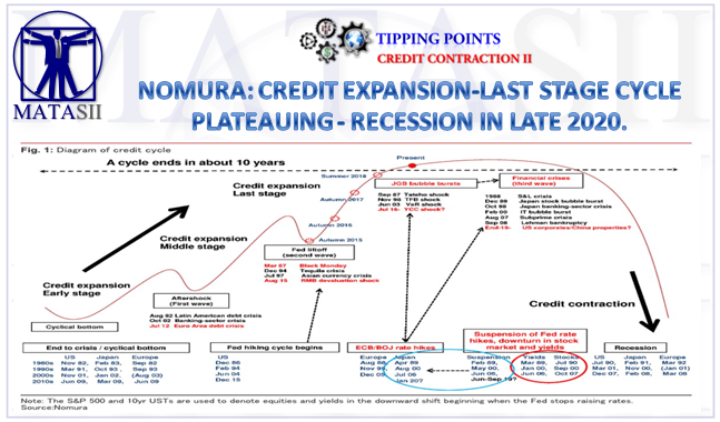12-31-18-TP-CREDIT CONTRACTION-Normura-Credit Expansion-Last Stage Cycle -Recession Late 2020-1