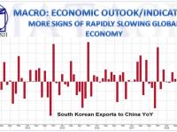 01-02-19-MACRO-MACRO-OUTLOOK-INDICATORS-South Korea Slows-More Signs of Global Slowdown-1
