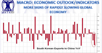 01-02-19-MACRO-MACRO-OUTLOOK-INDICATORS-South Korea Slows-More Signs of Global Slowdown-1