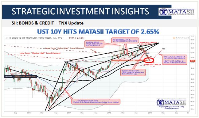 01-02-19-SII-BONDS & CREDIT-TNX Update - Hits 2.65 Target-1