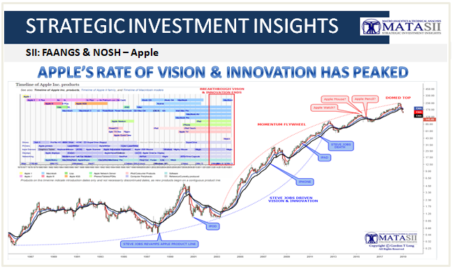 01-03-19-TP-FANGS & NOSH - Apple Update - Macro Analytics-Historical Timeline-1