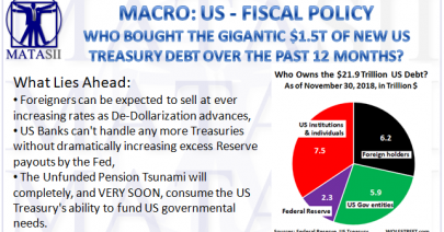 02-01-19-MACRO-US-FISCAL-Who Bought the Gigantic $1.5T of New US Treasury Debt-1