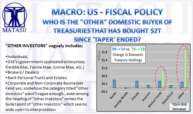 02-01-19-MACRO-US-FISCAL-Who Is the Other Domestic Buyer of $2T of US Treasuries Since the End of Taper-1
