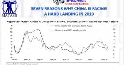 02-02-19-TP-CHINA HARD LANDING-Seven Reasons Why China Is Facing A Hard Landing In 2019-1