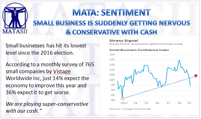 02-04-19-MATA-SENTIMENT-Small Business Confidence Is Suddenly Collapsing-1