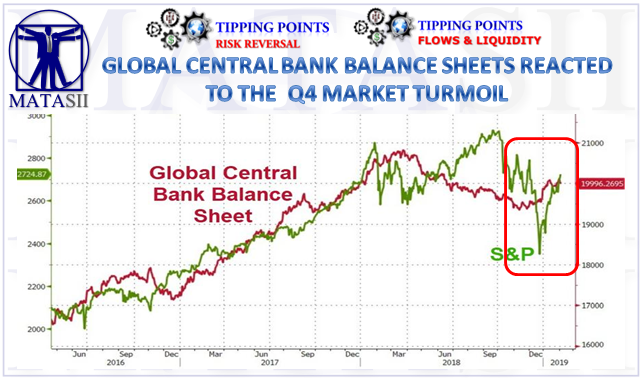 02-05-19-TP-FLOWS & LIQUIDITY-Global Central Bank Balance Sheets Reacted to Q4 Market Turmoil-1