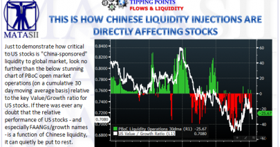 02-06-19-TP-FLOWS & LIQUIDITY-This Is How Chinese Liquidity Injections Are Directly Affecting US Stocks-1