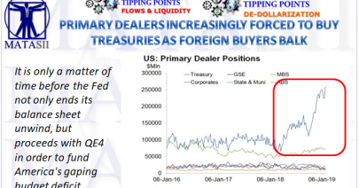 02-08-19-TP-FLOWS & LIQUIDITY--DE-DOLLARIZATION--Primary Dealer Treasury Holdings Hit All Time High As Foreign Buyers Balk-1