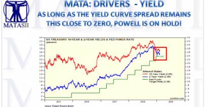 02-10-19-MATA-DRIVERS - YIELD--Bonds - Doing the Unexpected-1