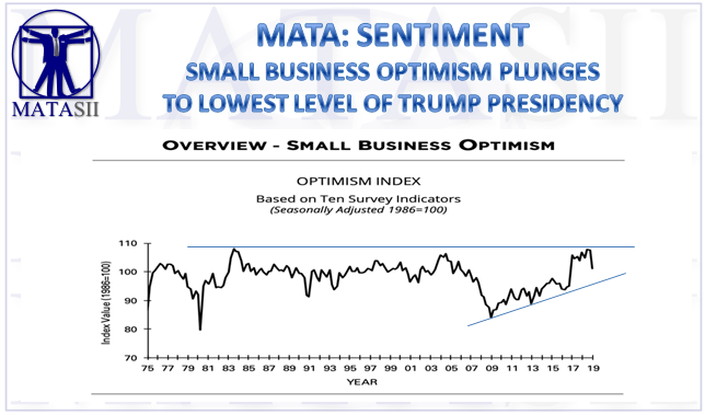 02-12-19-MATA-SENTIMENT-Small Business Optimism Plunges To Lowest Level Of Trump Presidency-1