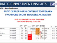 02-13-19-SII AUTO - AUTO DEALERSHIP- Dealerships Continue to Weaken - Two Triggers Activated-1