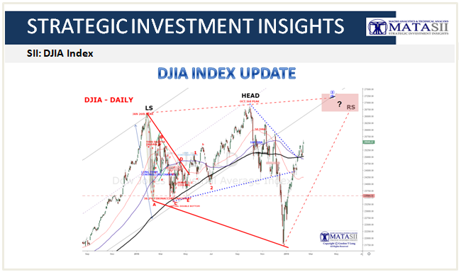 02-14-19-MATA-PATTERNS- DJIA Update-1