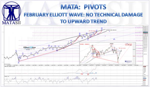 02-15-19-MATA-PIVOTS-February Elliott Wave Update-1