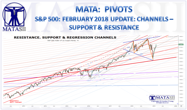 02-15-19-MATA-PIVOTS-SUPPORT & RESISTANCE-February Update-1