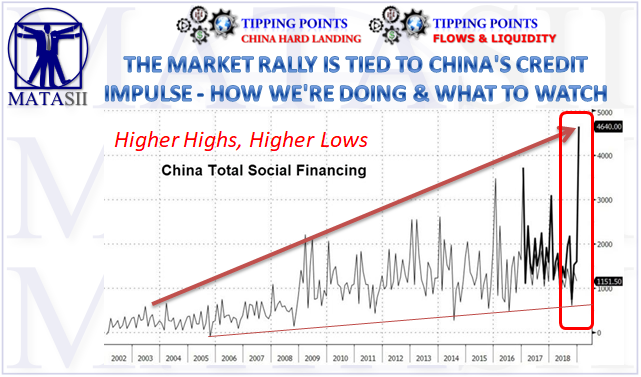 02-15-19-TP-CHINA'S HARD LANDING- China Total Social Financing-1
