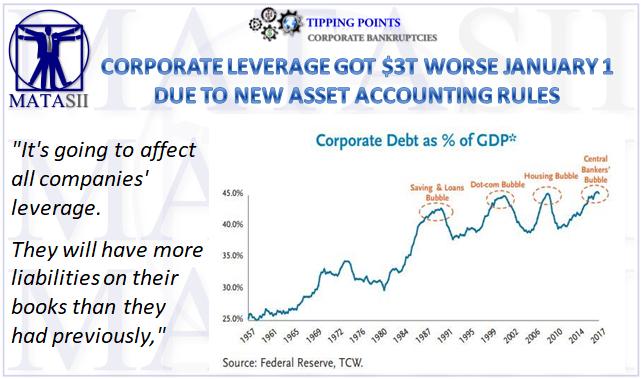 02-18-19-TP-CORPORATE BANKRUPTCIES-Corporate LeveragGot $3T Worse Jan 1, 2019-1
