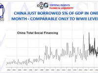 02-19-19-TP-FLOWS & LIQUIDITY-China Social Financing - Credit Impulse-Borrows 5% of GDP-1
