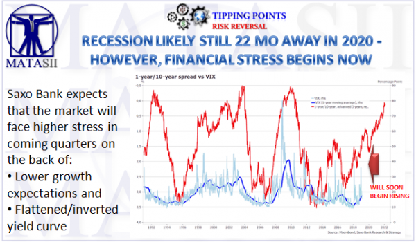 02-19-19-TP-RISK REVERSAL-Recession Still 22 Mo Away but Stree Begins Now-1b