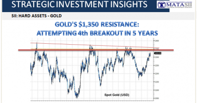 02-20-19-SII HARD ASSETS-Golds 4th Attempt at $1350 in Five Years-1