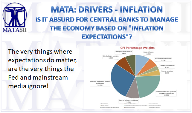 02-25-19-MATA-DRIVERS-INFLATION--IS it Absurd for Central Bankers to Manage The Economy Based on Inflation Exepctations-1b