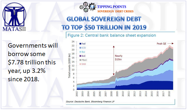 02-25-19-TP-SOVEREIGN DEBT-Global Sovereign Debt to Top $50T in 2019-01