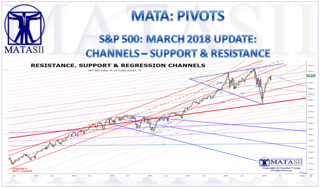 03-15-19-MATA-PIVOTS-SUPPORT & RESISTANCE-March Update-1