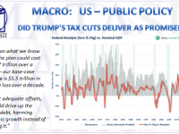 03-02-19-MACRO-US-FISCAL-Did Trumps Tac Cuts Deliver as Promised-1