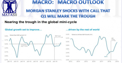 03-04-19-MACRO - MACRO OUTLOOK-Morgan Stanley Shocks With Call That Q1 Will Mark The Trough-1