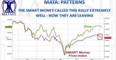 03-05-19-MATA-PATTERNS-Smart Money Index-1