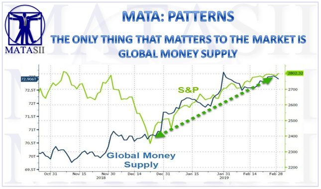 03-05-19-MATA-PATTERNS-The Only Thing That Matters to Markets is Global Money Supply-1