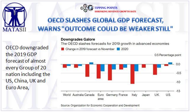 03-06-19-TP-SHRINKING REVENUE--OECD Slashes Global GDP Forecast-1