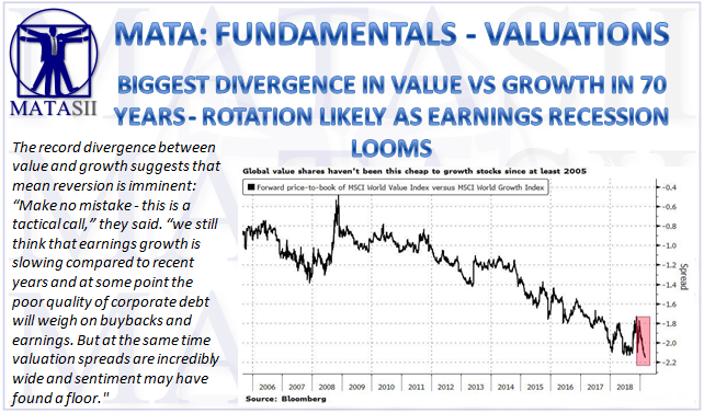 03-07-19-MATA-FUNDAMENTALS-VALUATIONS-Value vs Growth Rotation as Earnings Recession Looms-1