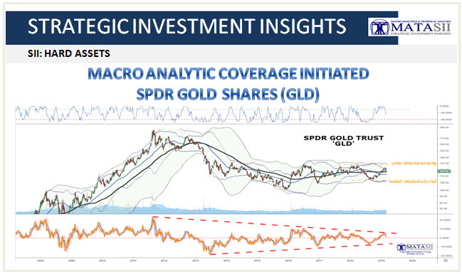 03-07-19-SII-HARD ASSETS -SPDR Gold Trust - GLD-1