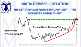 03-08-19-MATA-DRIVERS-INFLATION- Average Hourly Earnings Y-o-Y-1