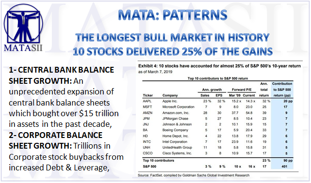 03-10-19-MATA-PATTERNS-The Longest Bull Market in History-1