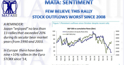 03-10-19-MATA-SENTIMENT-Few Believe this Rally-Stock Outflow Worst Since 2008-1