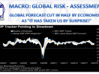 03-13-19-MACRO-GLOBAL RISK-ASSESSMENT-Global Growth Forecast Cut in Half-1